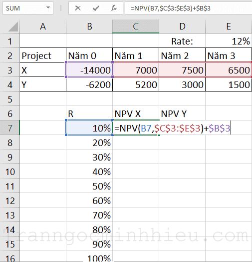 Sử dụng hàm NPV để tính chuỗi, cố định số liệu các năm