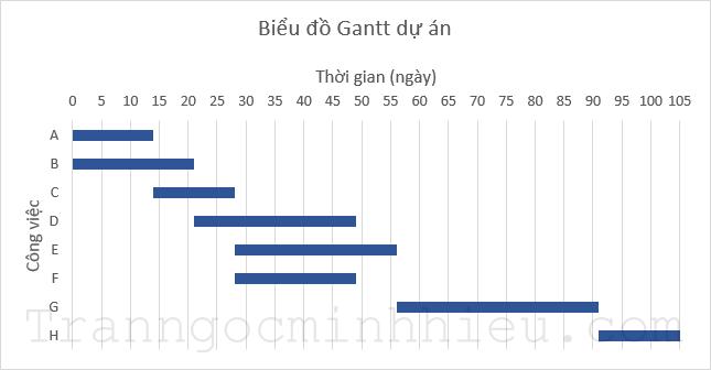 Kết quả vẽ biểu đồ Gantt trong excel không có Ngày bắt đầu, Ngày kết thúc